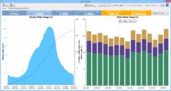 Dataview: Sap Flow Water Usage Display